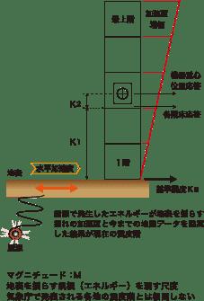 """""""建築設備設計用水平震度の算定"""""""